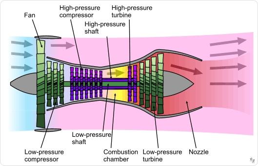 Turbine werking