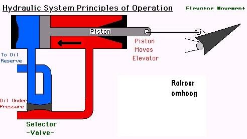 Hoe werkt hydrauliek